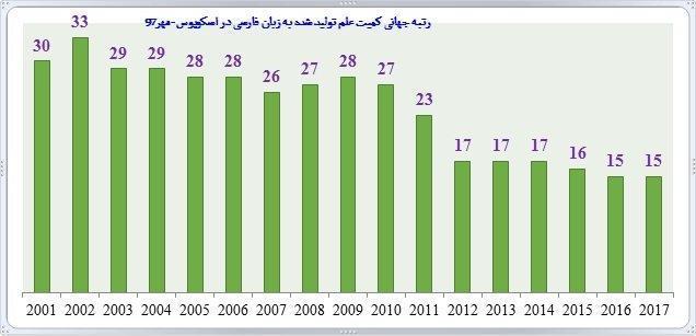 ارتقای 15 مرتبه ای زبان فارسی از سی ام به پانزدهم دنیا، 40 برابرشدن کمیت فراوری علم در 2 دهه اخیر
